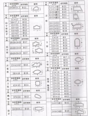 不锈钢管规格